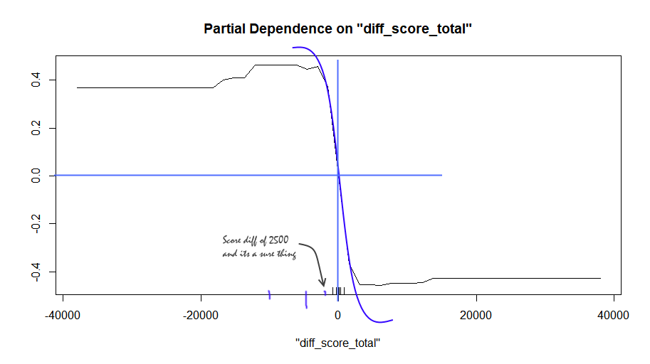 Partial dependence plot for total score difference (annotations manually added)