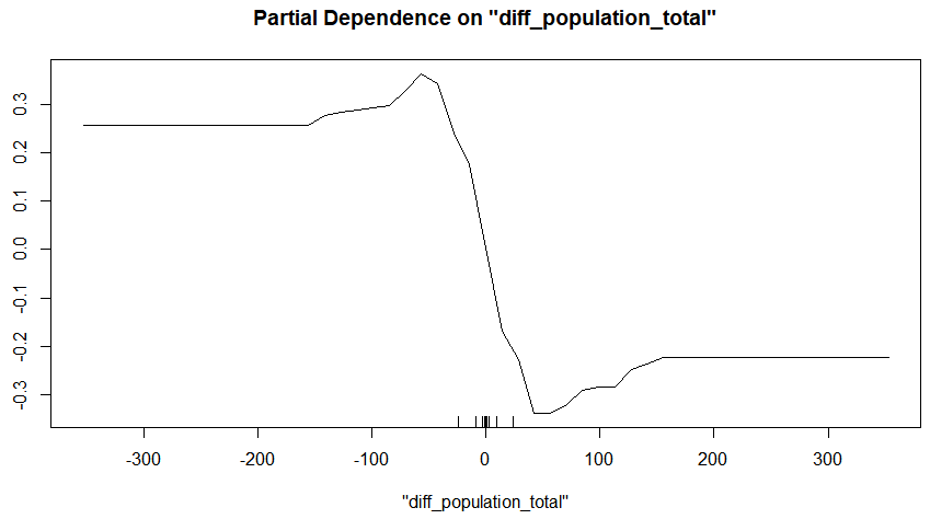 Partial dependence plot for total population difference